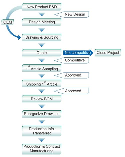 程序表-研發-英